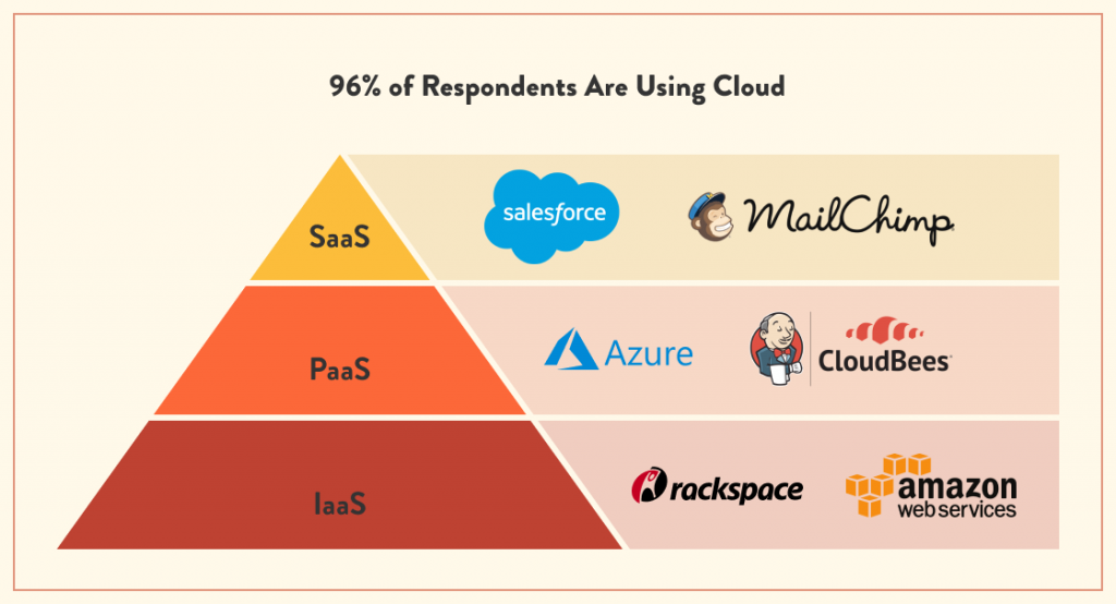 Percentage of companies are using Saas, Paas, and Iaas   ModLogix