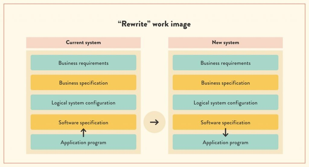 What is the process of legacy software rewrite? | ModLogix