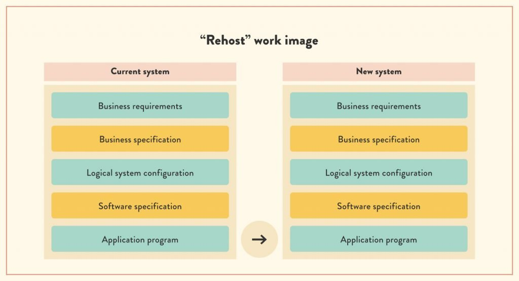 What is the process of legacy software rehost? | ModLogix