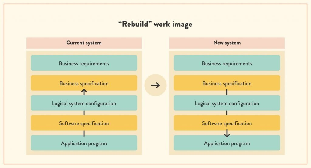 What is the process of legacy software rebuild? | ModLogix