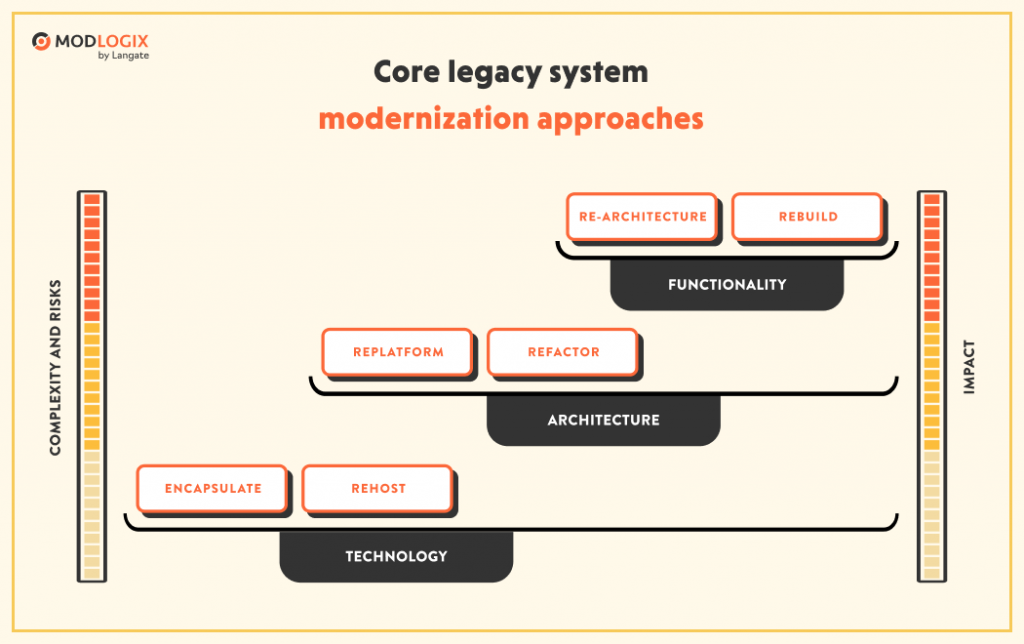 6 legacy system modernization approaches for business | ModLogix