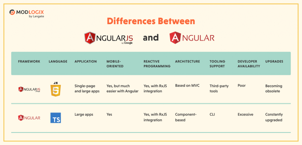 Differences between AngularJS and Angular