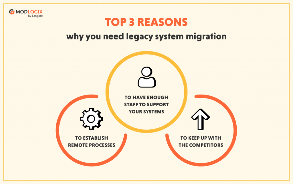 Key reasons to migrate a legacy system | ModLogix