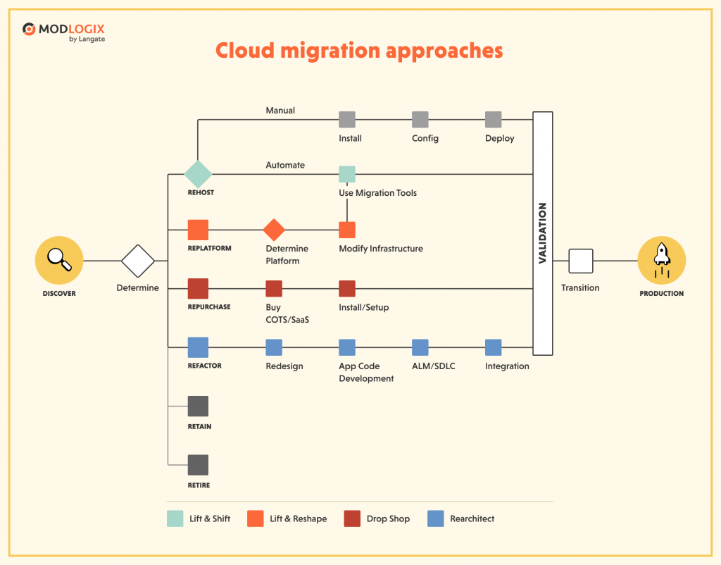 There are 6 key cloud migration approaches for business | ModLogix