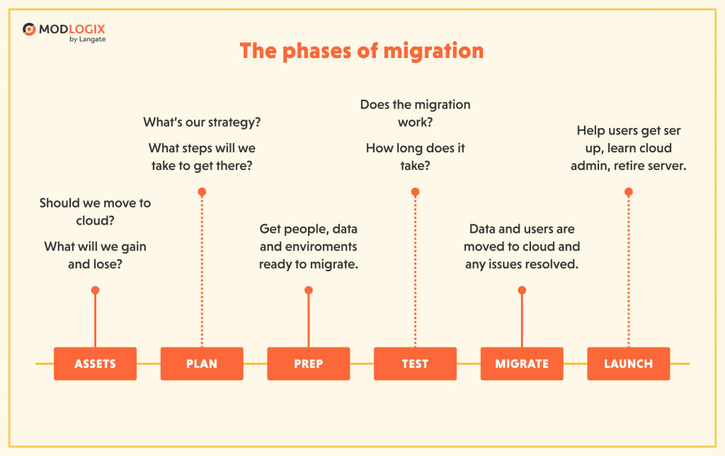 The phases of cloud migration | ModLogix