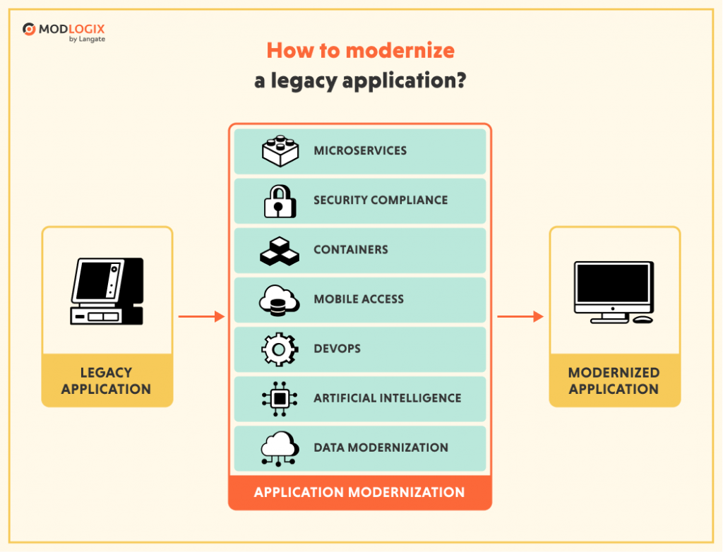 Some of the ways to modernize a legacy application | ModLogix