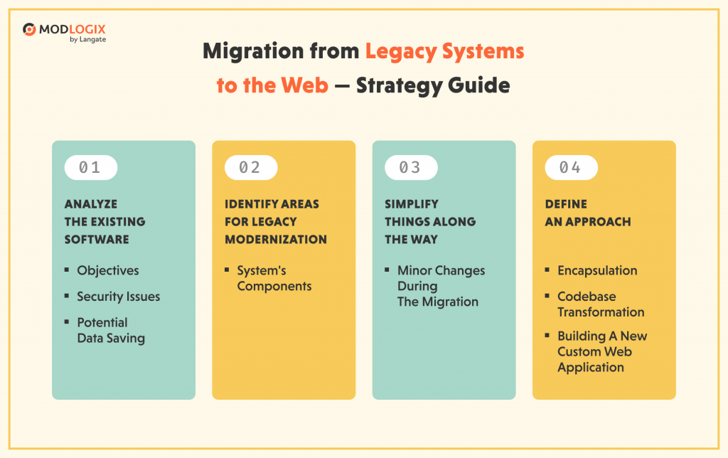 Guide on how to migrate from legacy systems to the web | ModLogix