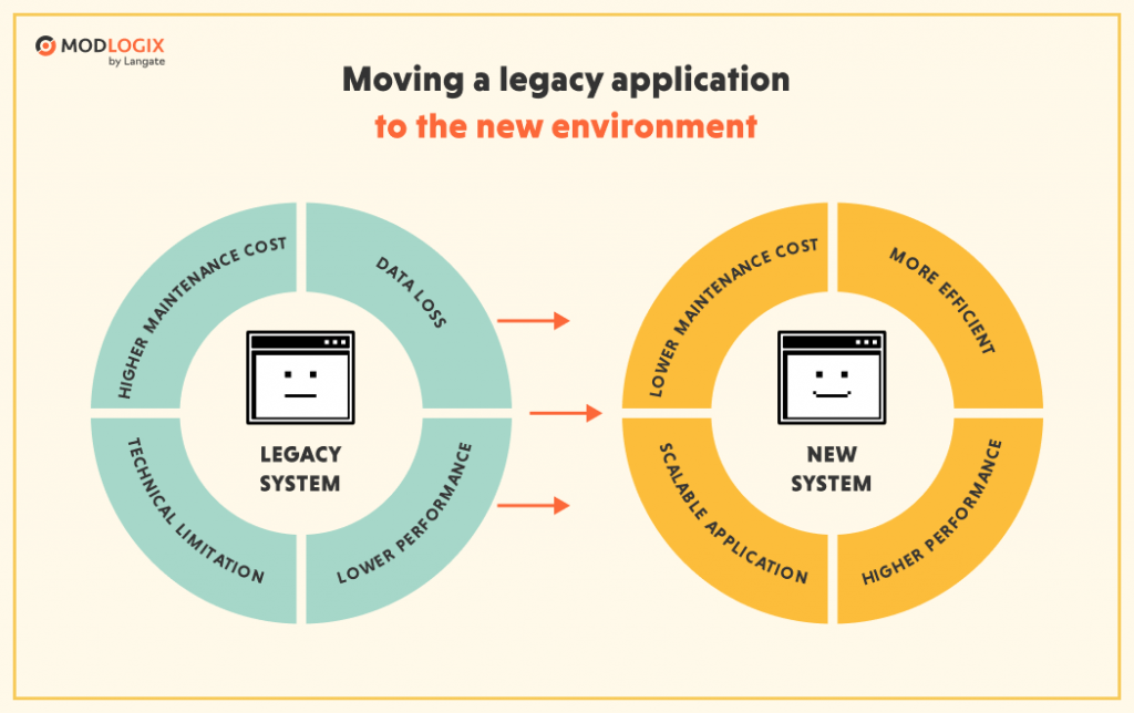 Why is it a good idea to move the legacy system to the new version? | ModLogix