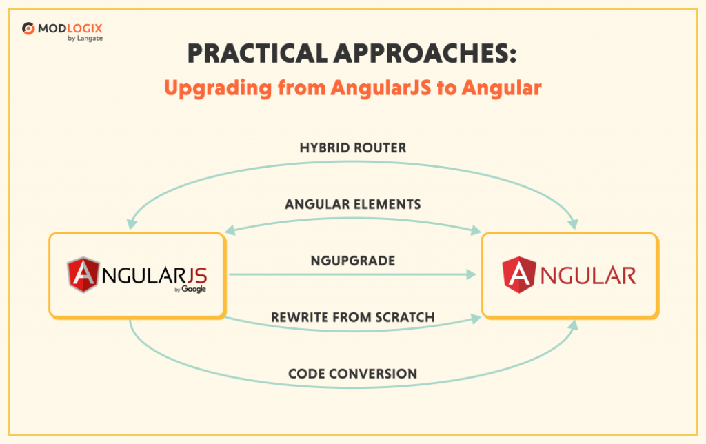 Practical approaches to upgrade the app from AngularJS to Angular