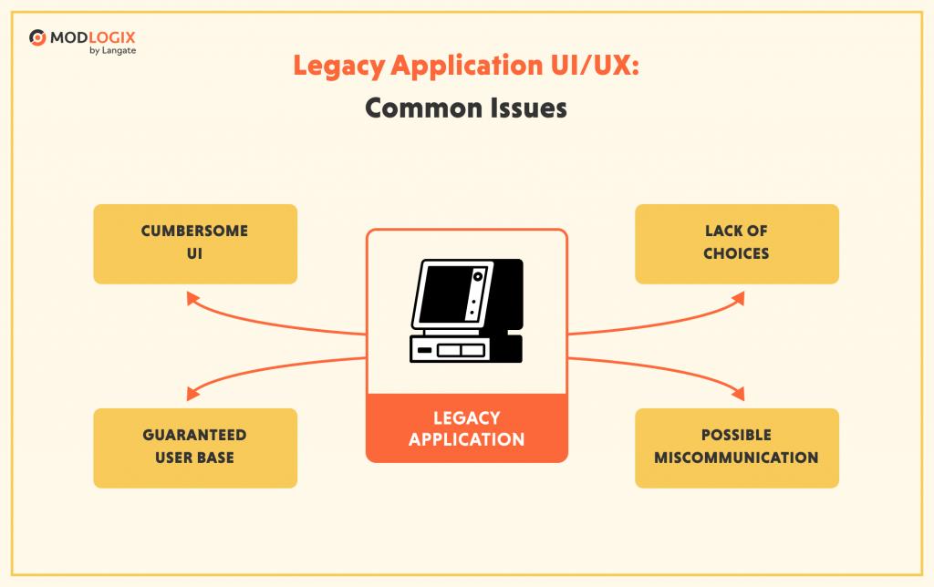 Problems in legacy enterprise application UI/UX | ModLogix