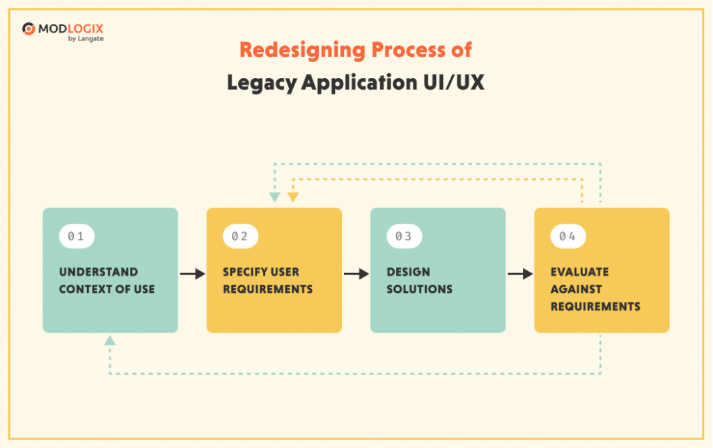 Redesigning legacy system: step-by-step process | ModLogix