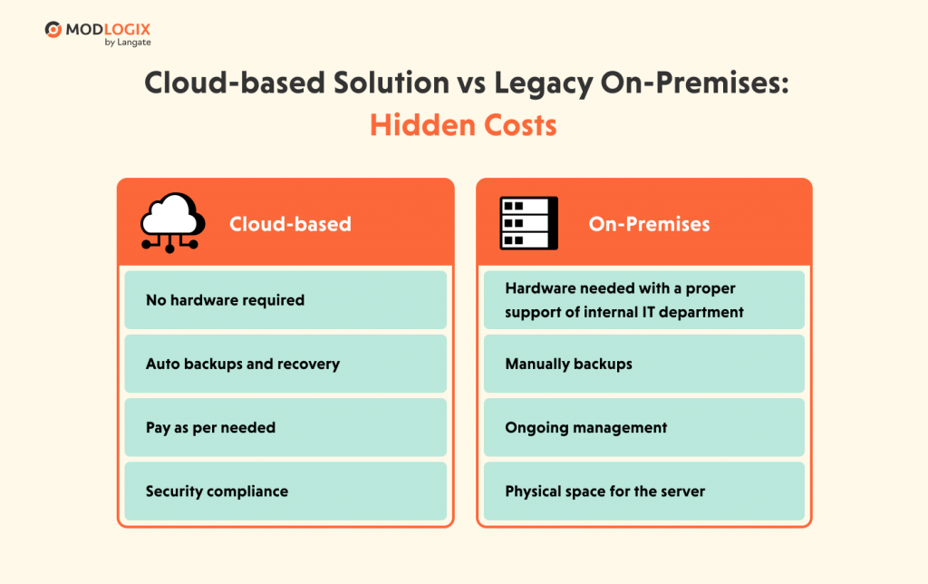 Which solution is more profitable: cloud-based vs on-premise | ModLogix