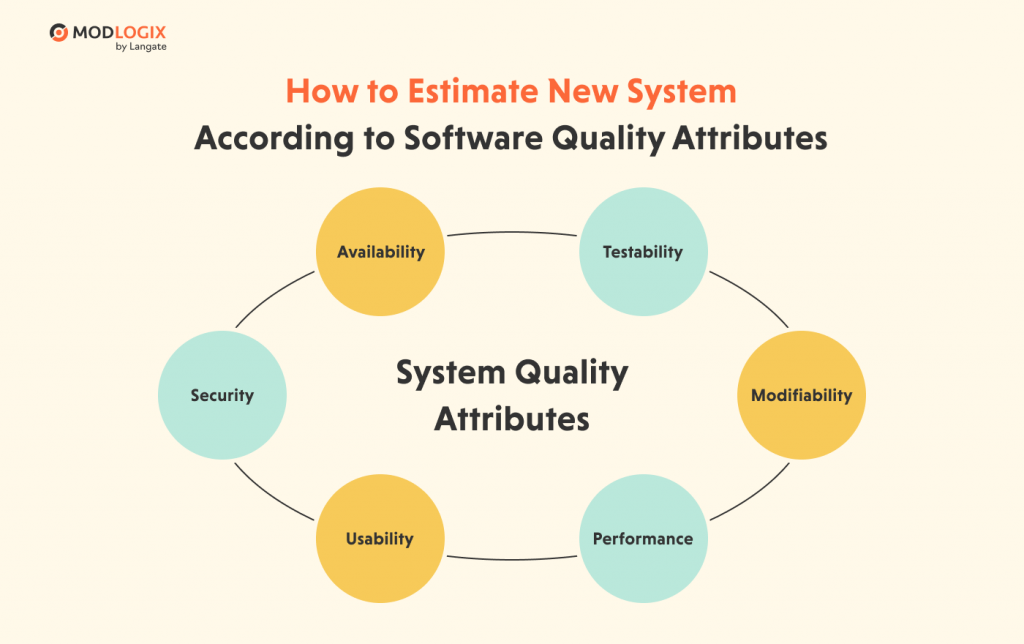 Software quality attributes: How to estimate a legacy system | ModLogix