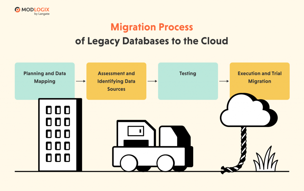 Migration of a legacy database to the cloud | ModLogix
