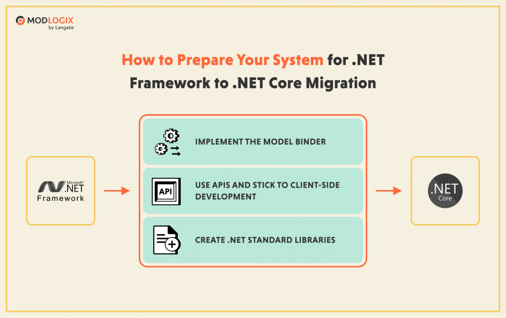 How to prepare your legacy system for .NETFramework to .NET Core migration | ModLogix