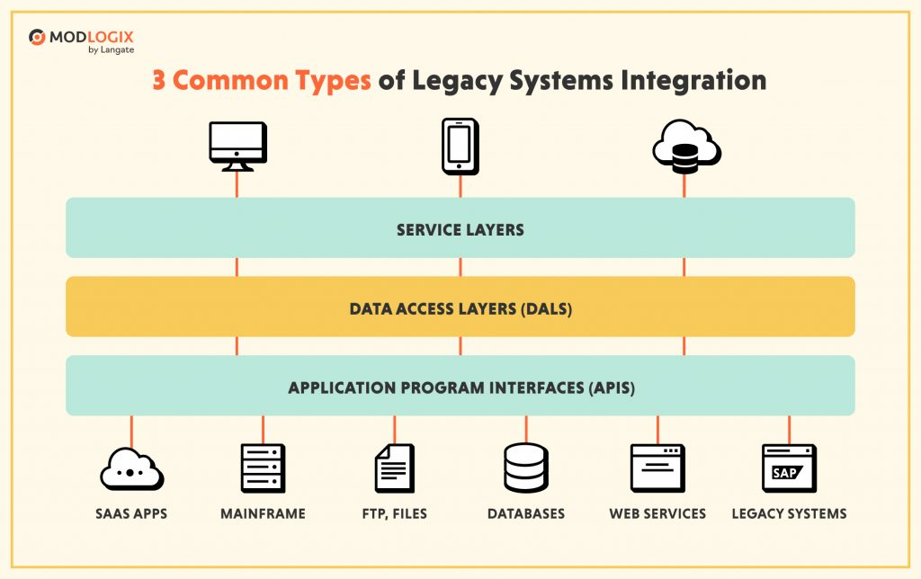 Basic types of integration of legacy systems | ModLogix