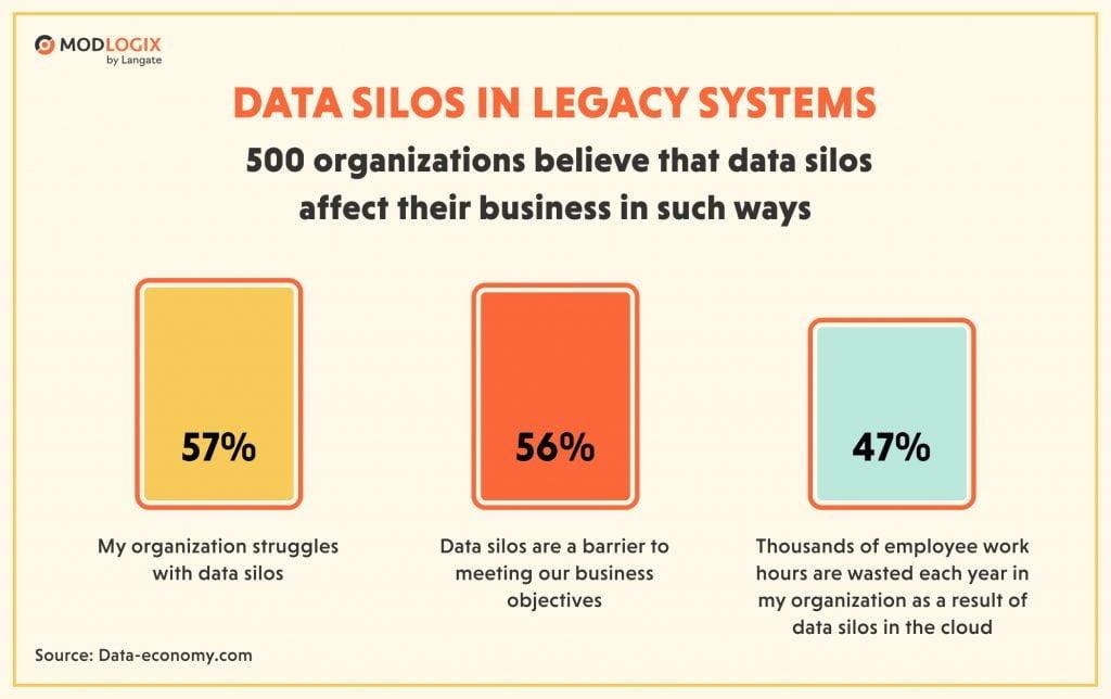 Data silos in legacy systems | ModLogix