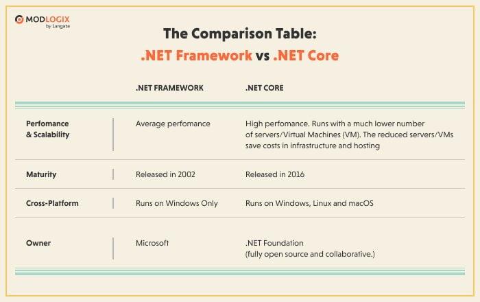 The comparison table: .NET Framework vs .NET Core | ModLogix