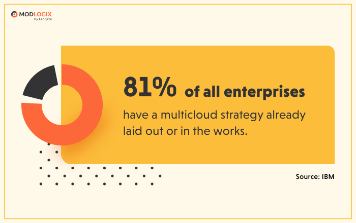 Multicloud strategy is a top priority for enterprises | ModLogix