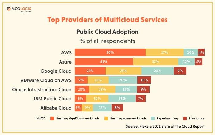 Top providers of multicloud services | ModLogix