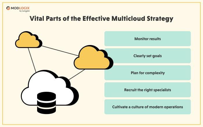 Effective multicloud strategy consists of 5 parts | ModLogix