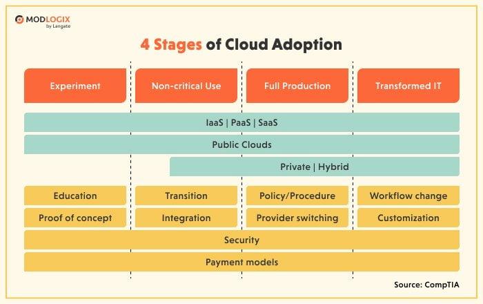 Cloud adoption stages | ModLogix