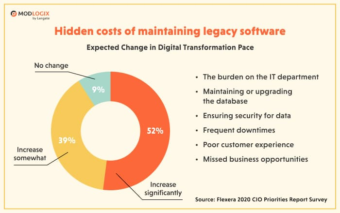 Hidden cocts of maintaining legacy software | ModLogix