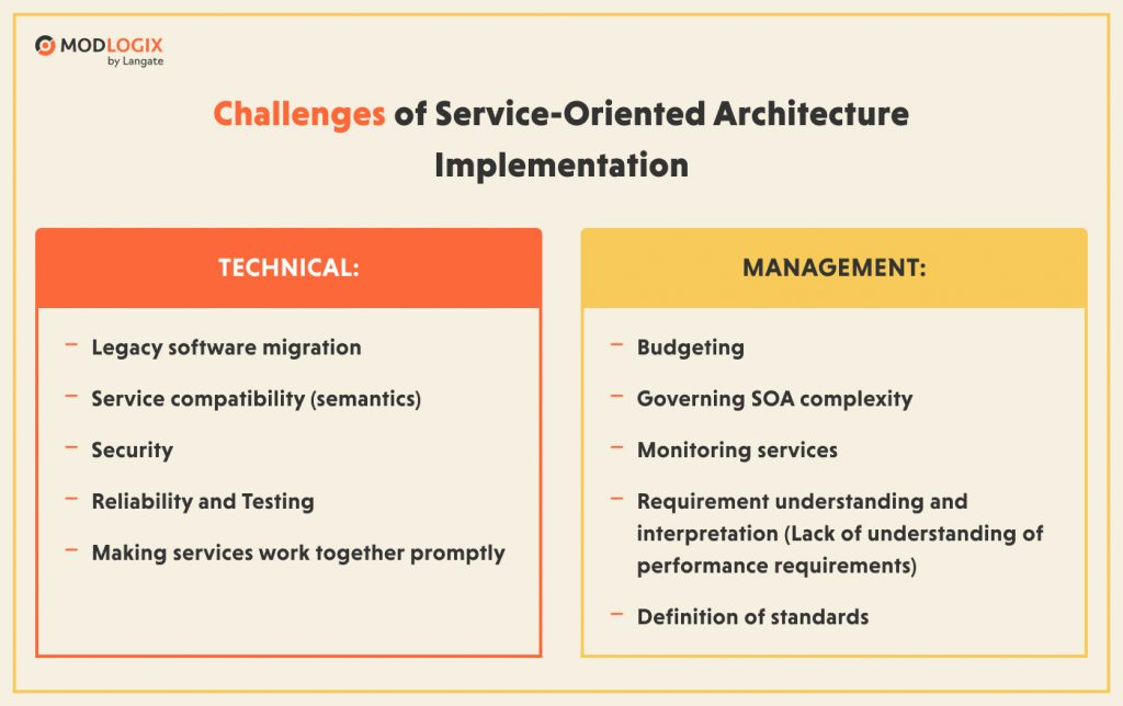 Challenges of implementing the service-oriented architecture | ModLogix