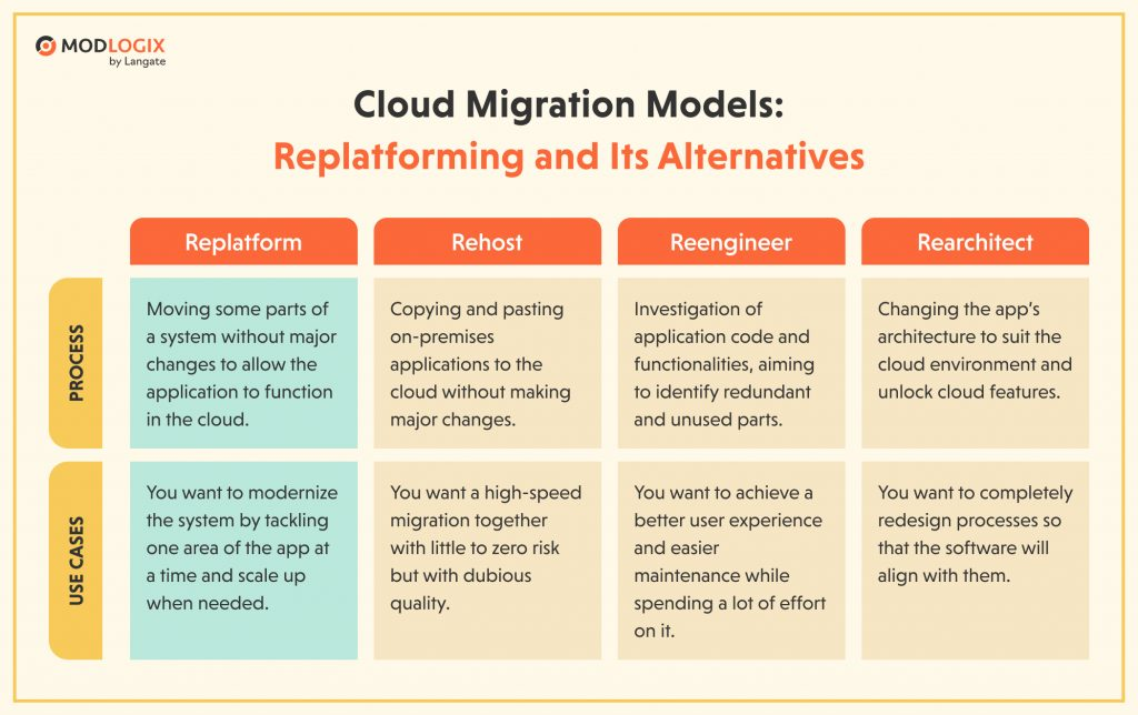 Cloud migration models: Process and Use cases by ModLogix