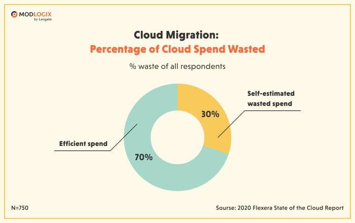 Cloud migration costs breakdown | ModLogix