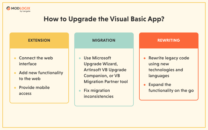 Approaches to the Visual Basic app upgrade | ModLogix