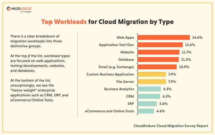Cloud migration guide: types of workloads to migrate first | ModLogix