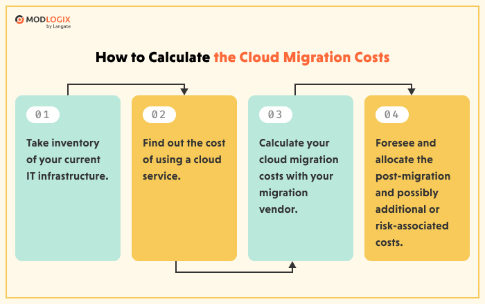 How to calculate the costs of the cloud migration | ModLogix