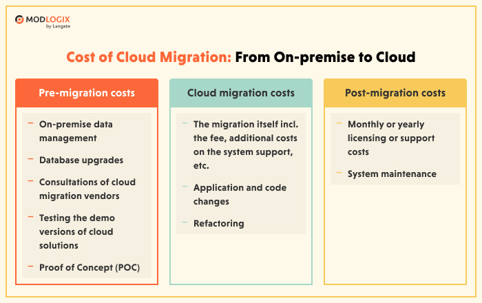Cost of the cloud migration: detailed overview | ModLogix
