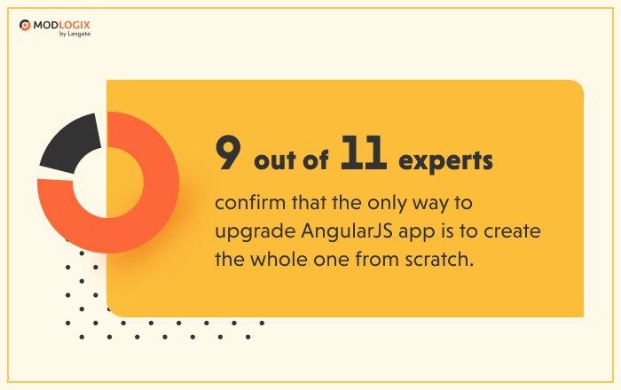 Upgrade the AngularJS app: Experts predictions   ModLogix