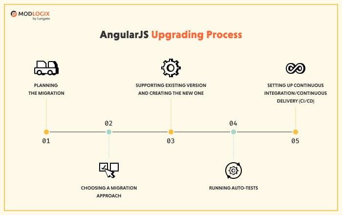 AngularJS upgrading process   ModLogix