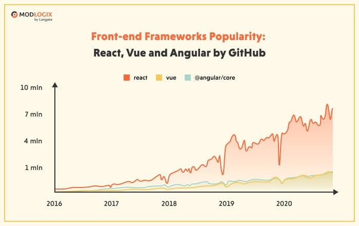 Frontend frameworks popularity by GitHub   ModLogix